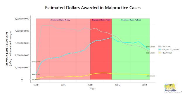 yearly dollars awarded malpractice