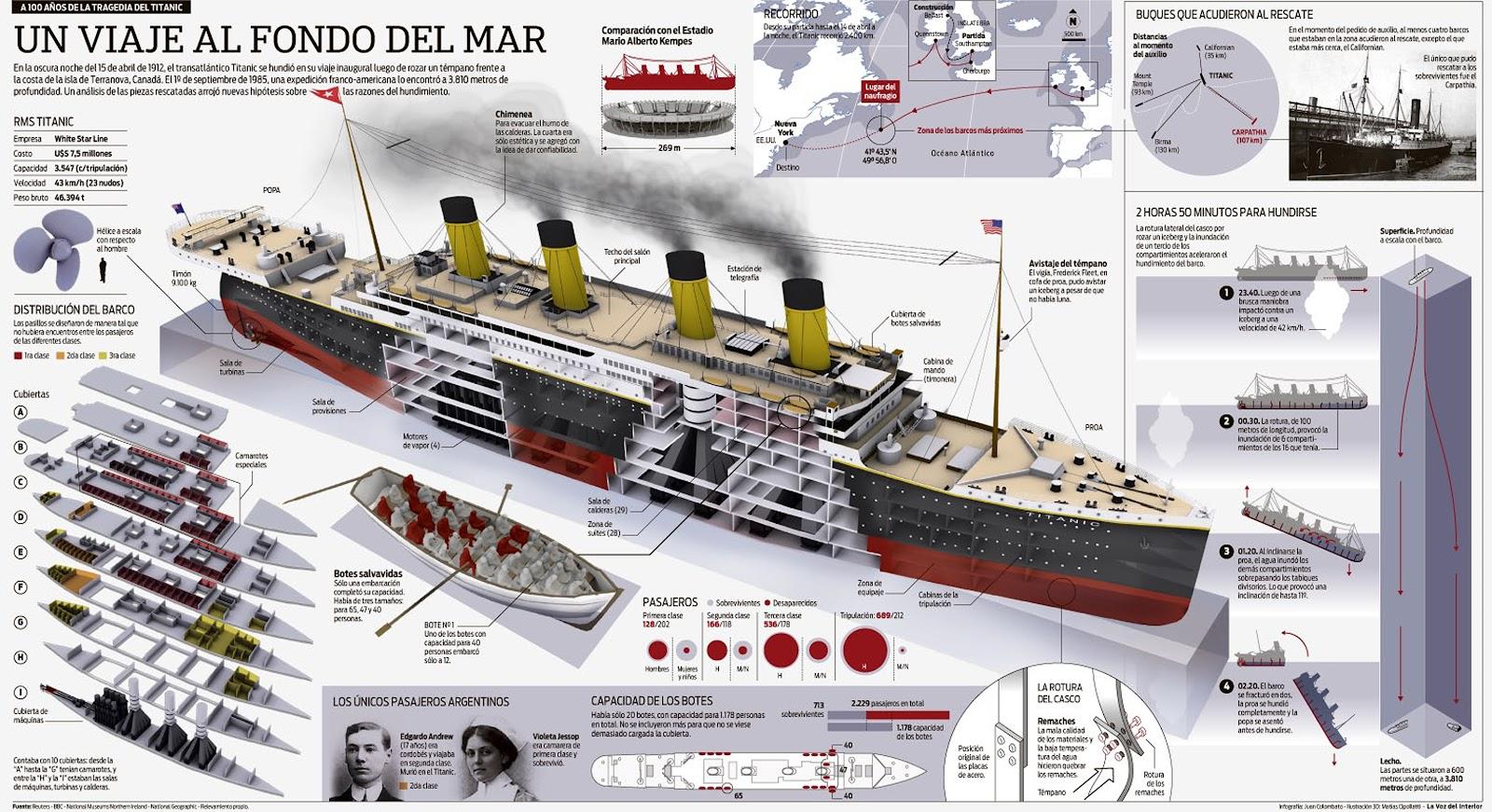 Inside The Titanic Diagram How Net Framework Works