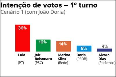 http://vnoticia.com.br/noticia/2030-lula-tem-36-bolsonaro-16-e-marina-14-aponta-pesquisa-datafolha-para-2018