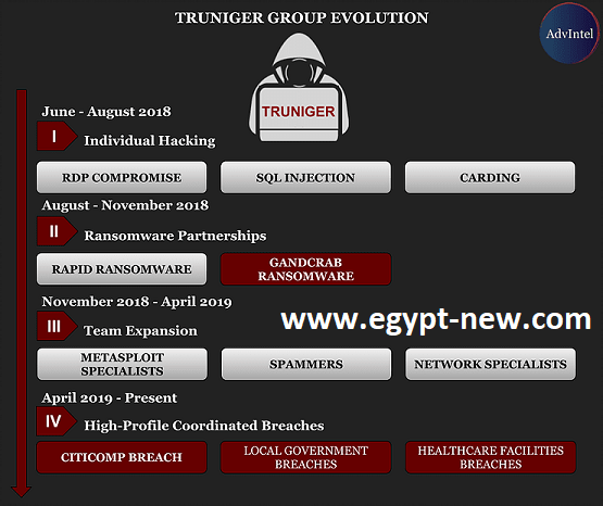 Threat Actor Group Evolution Pic: AdvIntel