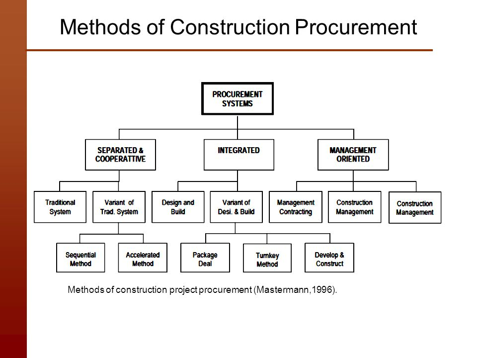 Methods of Construction Procurement