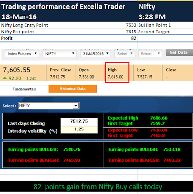 NSE investment ideas : How we made profit in Nifty trading today