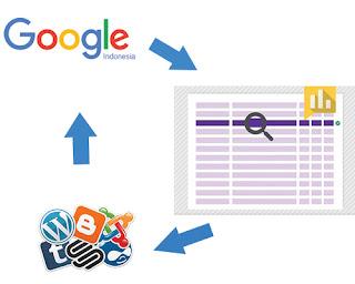 adword keyword tool sebagai perencana kata kuci terbaik dari google
