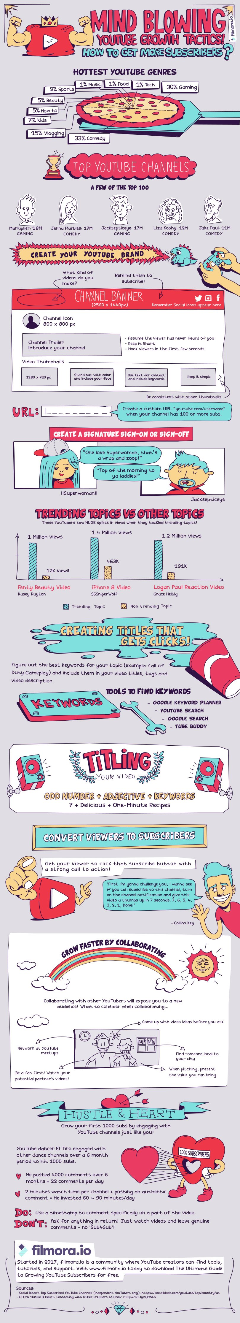 The Hunt for YouTube Subscribers – A Breakdown of YouTube Fame - infographic