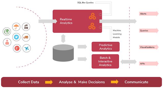WSO2 Smart Analytics