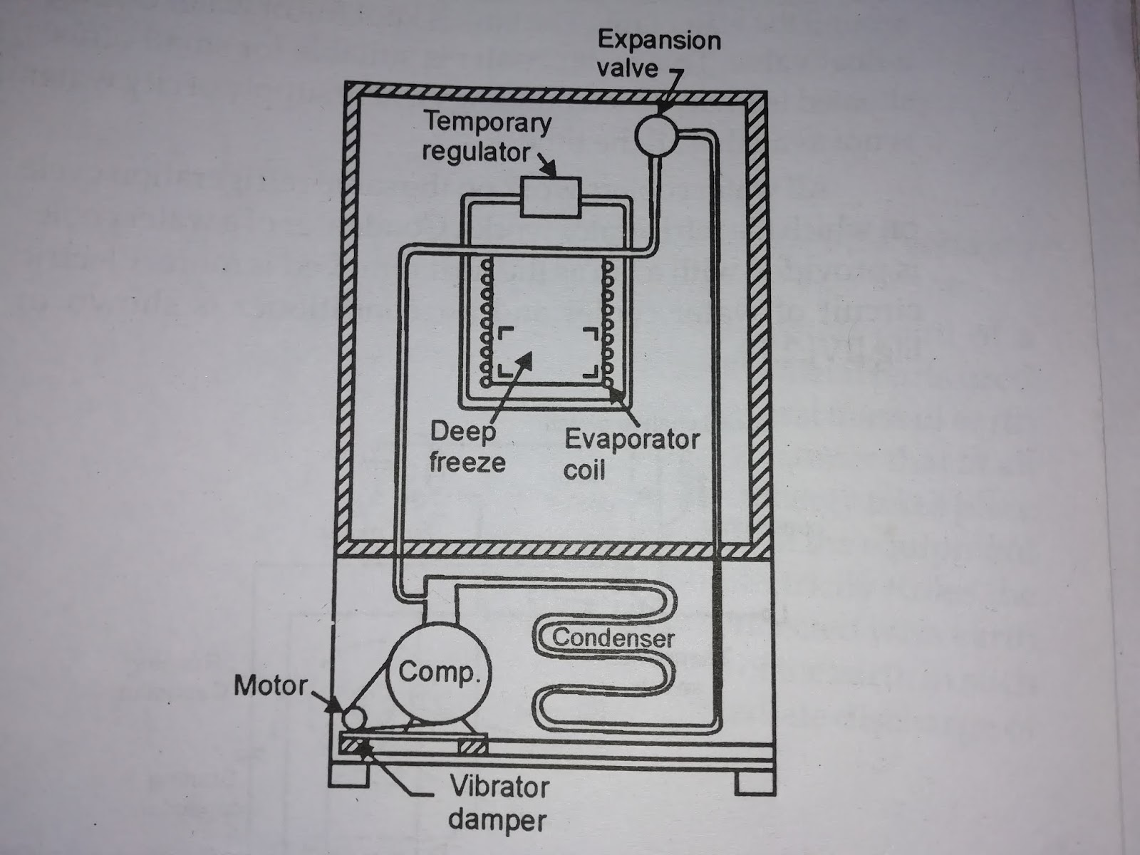 Do You Know Working Principle Of Domestic Refrigerator Smart Futurex Cooling Schematic Vapour Compression Refrigeration System Is Employed In The Refrigerators This Natural Air Done By Providing Metallic