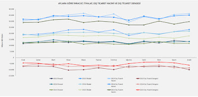 2013 - 2016 Türkiye dış ticaret hacmi