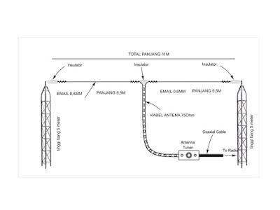 Cara membuat antena Pemancar Dipole 11 Meteran