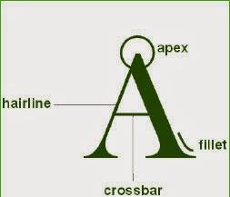 tipografi desain grafis