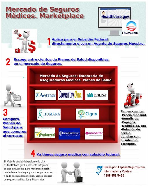 INFOGRAFIA para aplicar a Obamacare en Español 2018 ¿Qué va a pasar?
