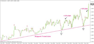 Sistema de trading de scalping basado en pinbars y líneas de tendencia