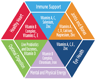 vitamin-mineral-benefits