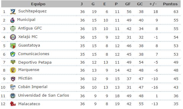 guatemala liga nacional