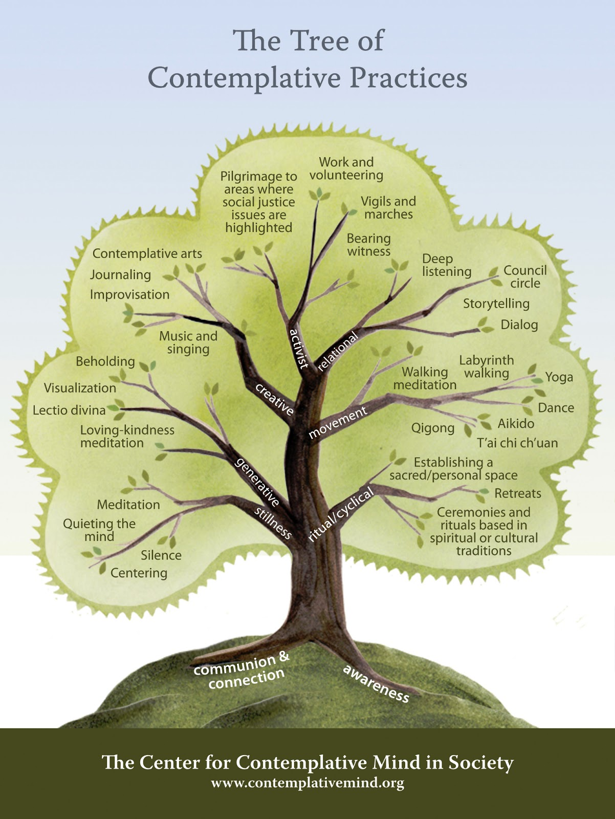 Wellness With Earon The Tree Of Contemplative Practices