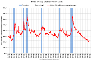 Weekly Initial Unemployment Claims increased to 239,000