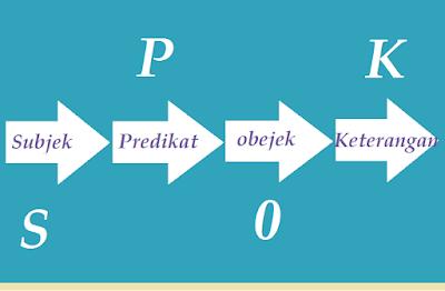 Pengertian huruf dan kata serta kalimat dan unsur-unsur sebuah kalimat