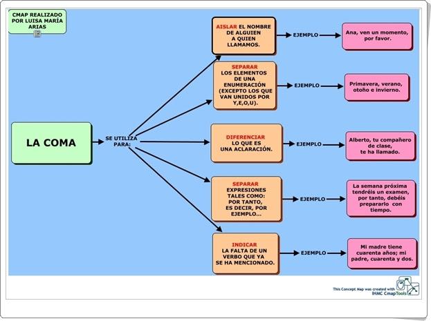 """""""La coma"""" (Mapa de conceptos de ortografía)"""