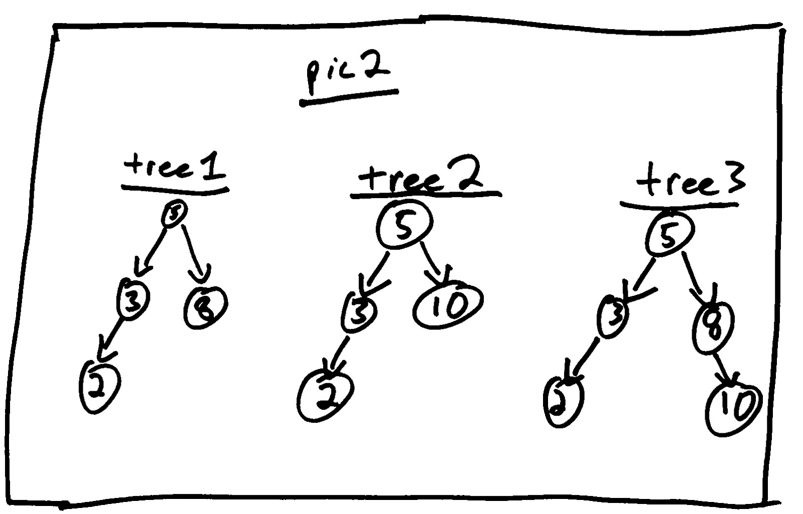 codewod pare two binary trees Binary Code now let s think about how trees could be different by drawing out a few more trees as in pic 2 here we have three trees that are all different