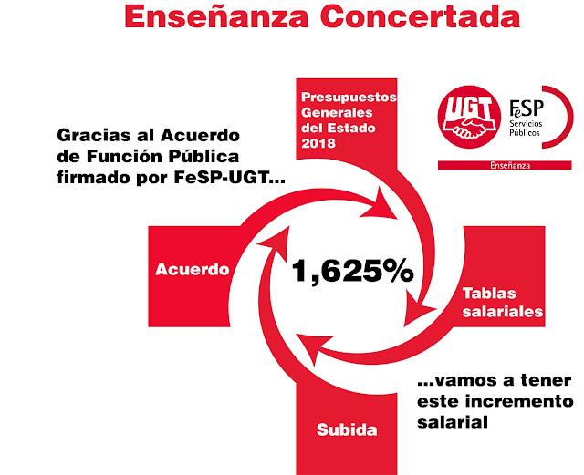 Enseñanza Concertada, Enseñanza Privada Concertada FeSP-UGT