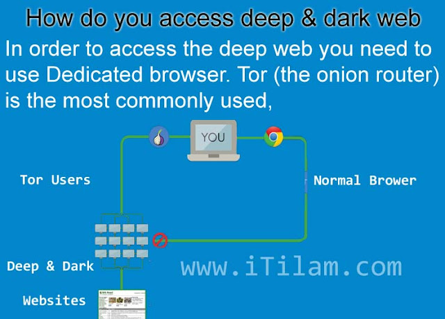 What is the dark web and deep web how to access it classes online darkwed searching the dark web darkweb tor deepweb what is a deep accessing web how ccuart Gallery