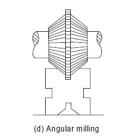 Angular Milling Operation