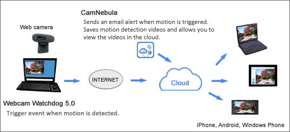 HIGHTECHHOLIC: We present you Camnebula - Cloud for your