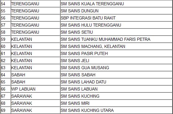 Senarai Sekolah Berasrama Penuh (SBP) di Malaysia untuk rujukan anda