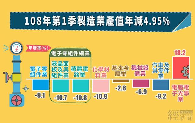 製造業第1季產值3.1兆 年減4.95%