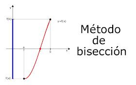 Métodos numéricos con python: Método de bisección
