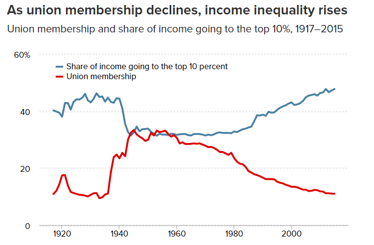 Unions decline while income inequality rises