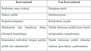 Bentuk Partisipasi Politik Di Dalam Sistem Politik Indonesia