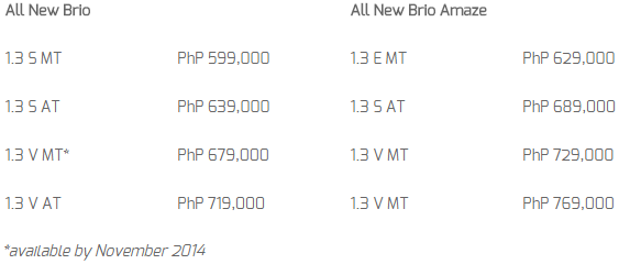 2014 Honda Brio and Brio Amaze Prices
