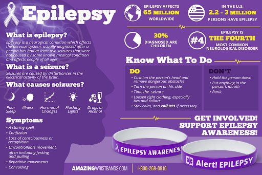 Know More About Epilepsy