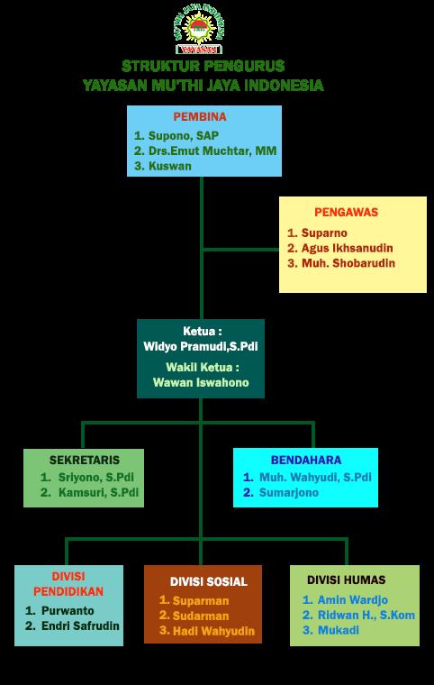 Yayasan Muthi Jaya Indonesia