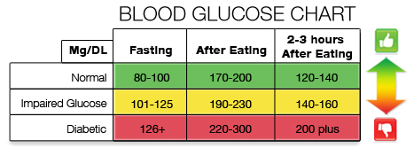 glucose chart level: Did you know your blood sugar level naturalhealth healthyliving