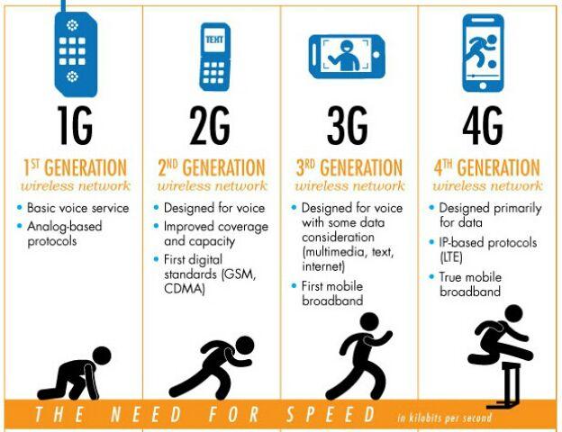 Merubah Jaringan Data Internet dari 2G / 3G ke Jaringan 4G ...