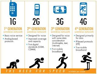 Merubah Jaringan Data Internet dari 2G / 3G ke Jaringan 4G LTE di Android