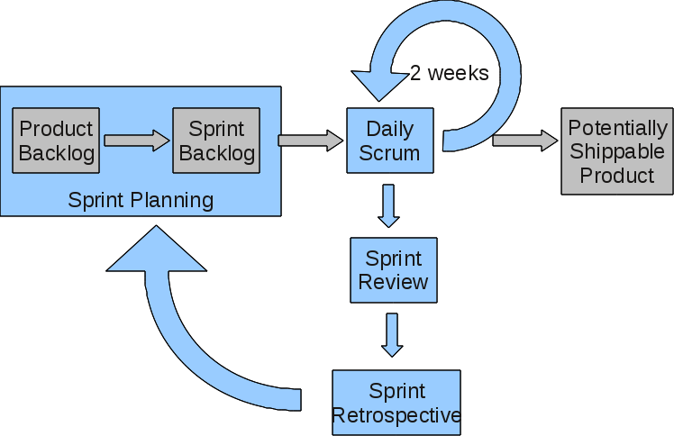 Paul Gestwicki's Blog: Scrum Diagram RFC