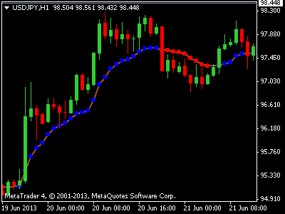 Forex trend change indicator