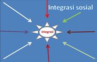 faktor proses syaraat integritas sosial