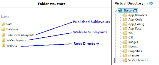 Sitecore Publish Selected Sublayouts using WebDeploy