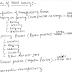 Production Metal Cutting Mechanical GATE IES Hand Written Notes PDF
