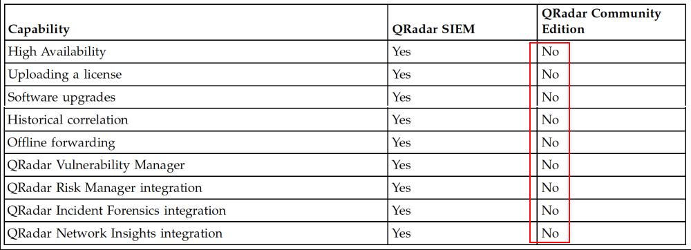 Steps to setup QRadar CE 7 3 1 on CentOS 7 5 Server