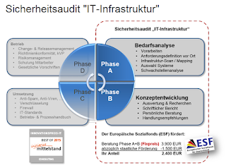 yourIT Beratungspaket Sicherheitsaudit IT-Infrastruktur