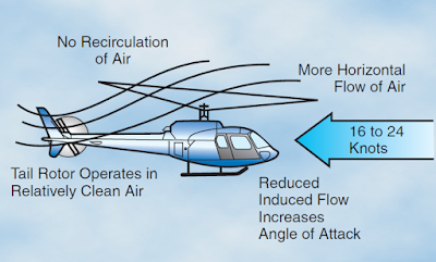 Helicopter Aerodynamics of Flight