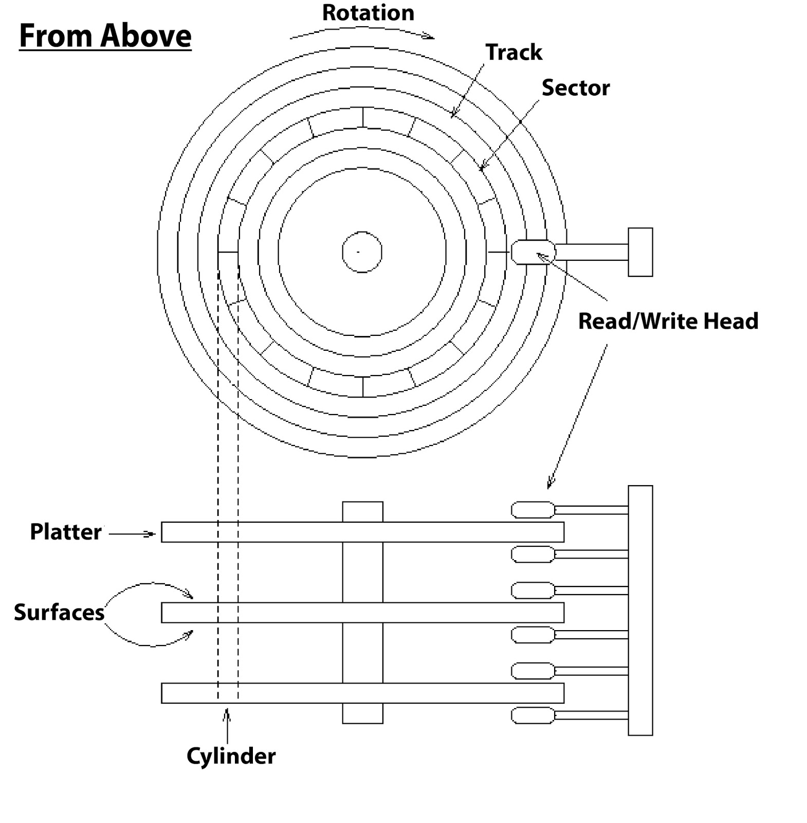 hard drive diagram guitar wiring diagrams 2 pickups 45 drives everything you need to know about
