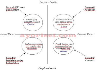 Keseimbangan sasaran-sasaran strategis yang ditetapkan dalam perencanaan strategis (Mulyadi, 2001)