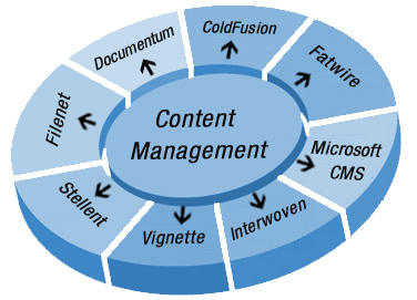 Galaxy Consulting Blog Content Management Systems Cms