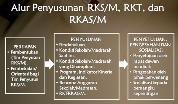 Panduan / Pedoman Penyusunan RKS/M Terbaru Revisi 2017