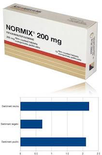 pareri normix 200mg reactii adverse